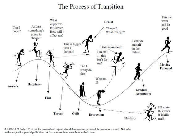 The Process of Transition diagram